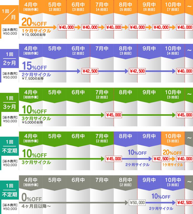 サイクル別値引き表